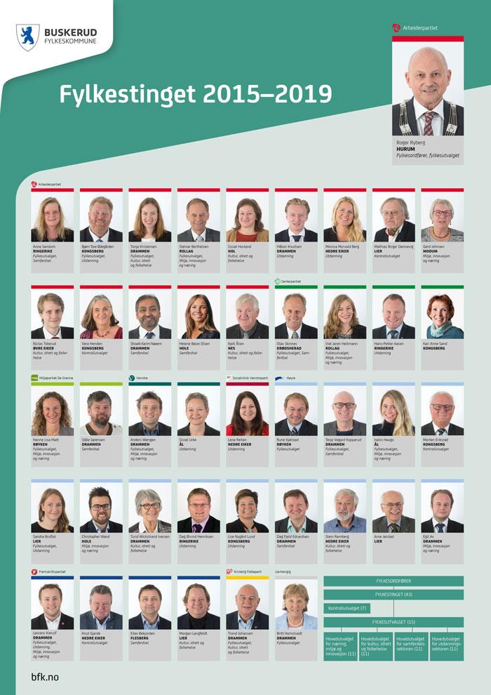 Fylkestinget i Buskerud 2015 - 2019